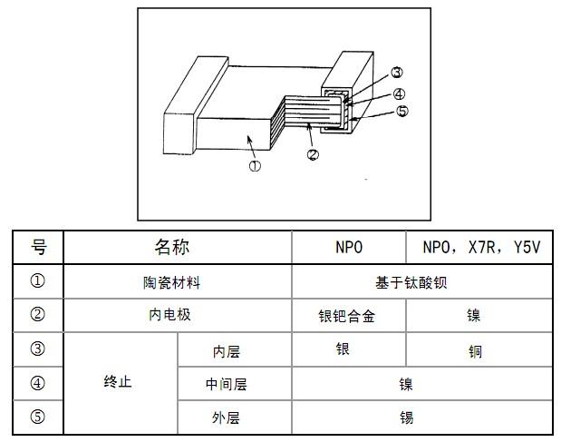 高壓貼片電容解剖图